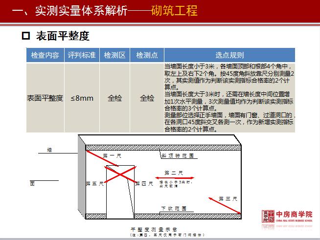 标杆房地产实测实量管理精细化培训资料(附图丰富,146页)_6
