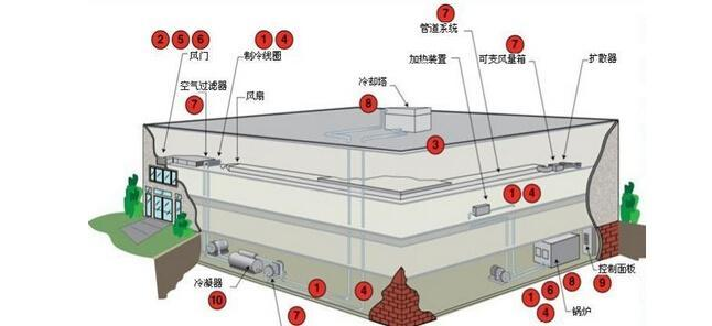 朴实而实用的《暖通空调施工组织设计》(附图文)