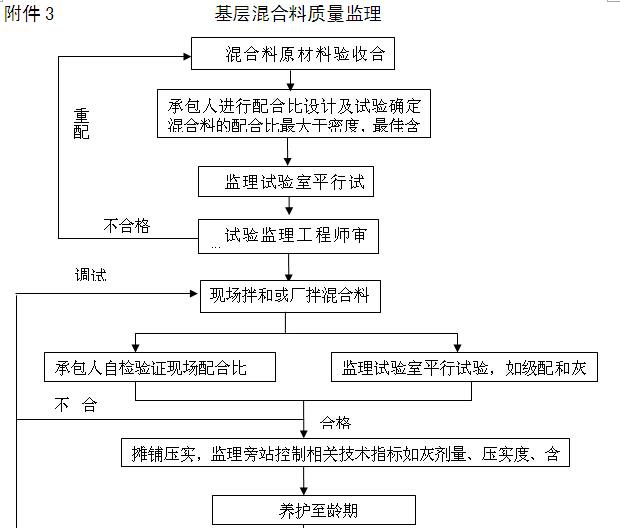 [内蒙古]一级公路监理实施细则(图文丰富)_7