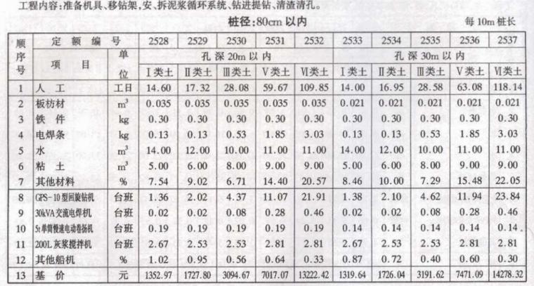 沿海港口水工建筑工程定额_4