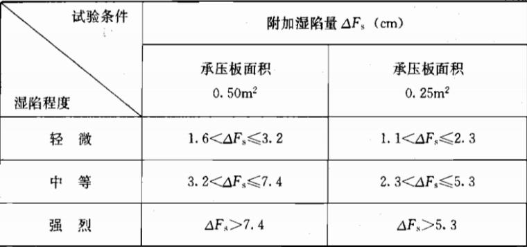 《岩土工程勘察规范》(GB50021-2001)(2009年版)_2