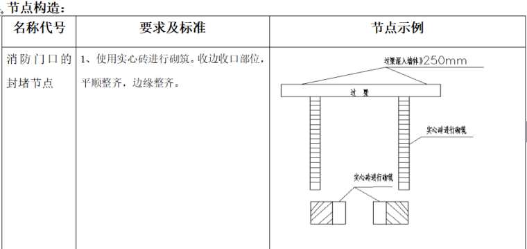 商业综合体节点构造做法图集(共95页)