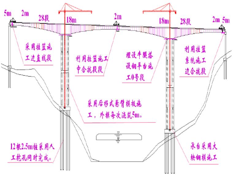 [贵州]大跨度连续刚构桥主桥主墩绞坡道施工技术方案