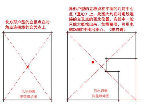 陈益峰:金锁玉关风水实践中如何立极_2