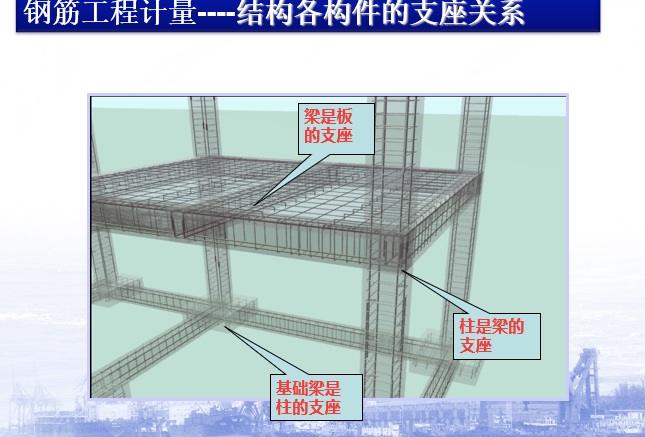 16G系列钢筋平法工程图文详解(PPT,204页)