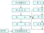 管井降水施工工艺流程图