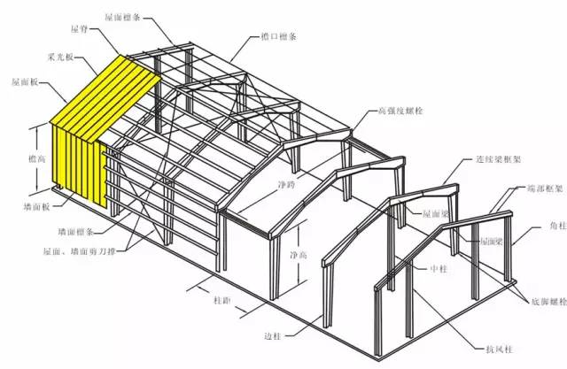 钢结构基础知识,推荐钢结构薄弱的朋友学习_1