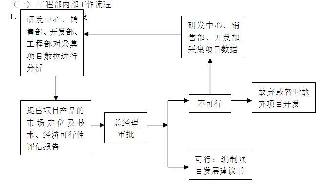 房产公司工程部管理制度及绩效考评(附表格)