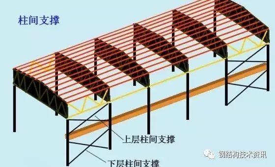 单层钢结构工业厂房柱间支撑设计(设计关键)