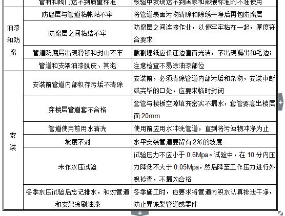 房建工程监理规划_7