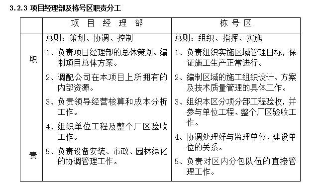 南京工业大学课程设计指导书——新厂区工程施工组织设计_4