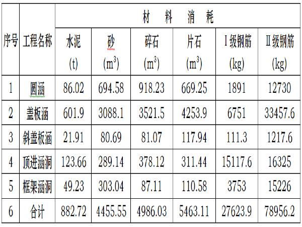 I级铁路实施性施组资料下载-[江西]铁路扩能提速涵洞实施性施工组织设计