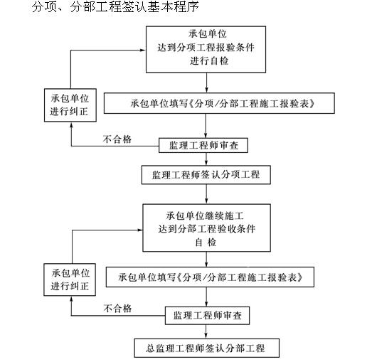 [北京]建设工程监理工作规程标准(表格丰富)_5