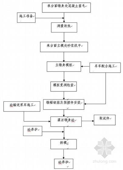 [山西]桥梁工程墩身施工作业指导书