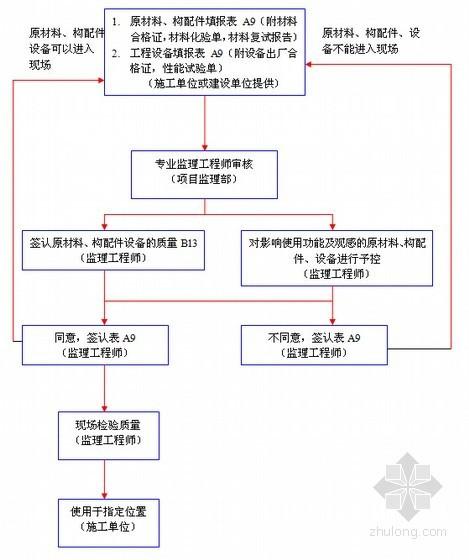 [贵州]砼框架与砖混混合结构敬老院工程监理大纲(78页 流程图丰富)