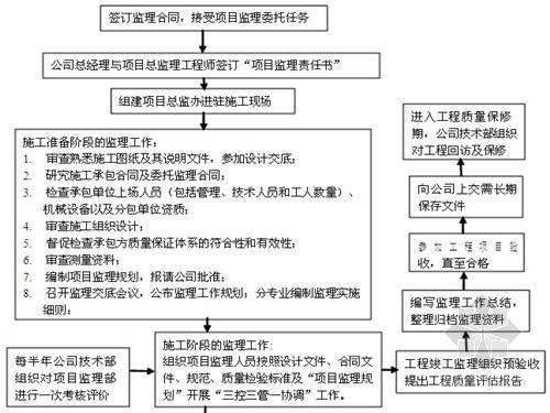 园林绿化工程监理细则编制作业指导书(90页)