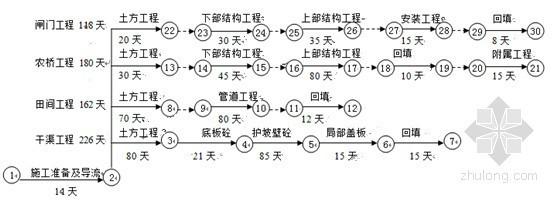 施工进度计划网络图
