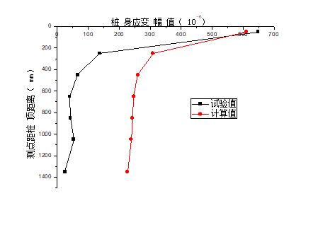高烈度地震区PHC管桩-土-结构相互作用振动台试验_3