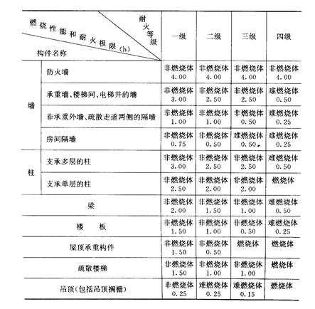 混凝土结构火灾防护技术基本知识(word,20页)_2