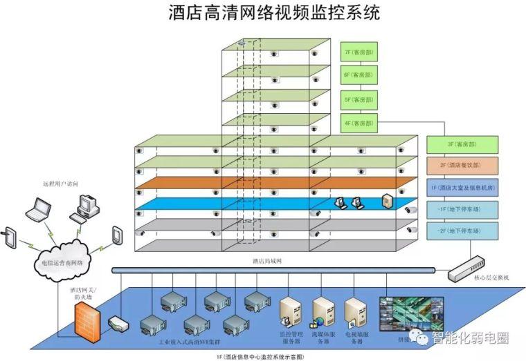 拒做弱电小白—最全智能化弱电系统拓扑图_19