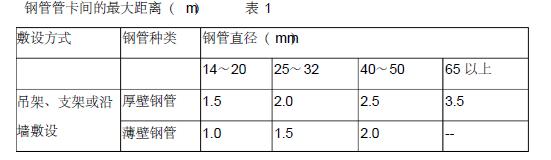 贵州省审计厅培训中心经济适用住房消防工程施工组织设计150页_2