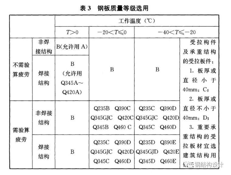 钢结构计算参数和构造要求 (2017版新钢标)