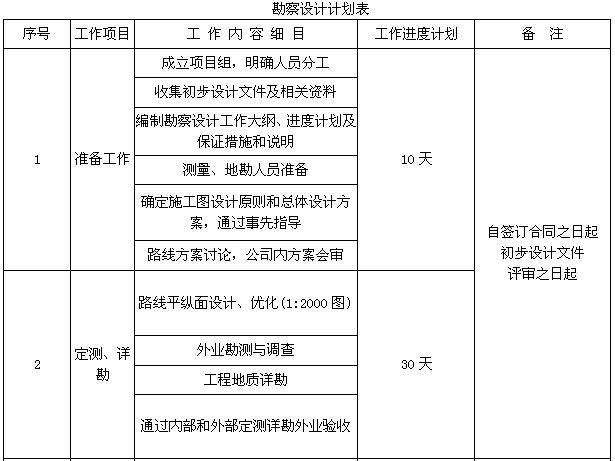 [甘肃]公路隧道工程实施性施工组织设计(388页,图文丰富)_9