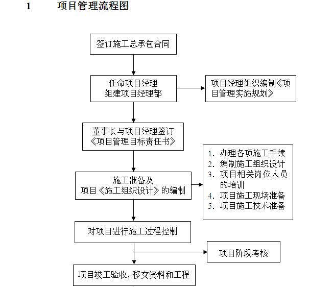 建筑公司项目管理流程图