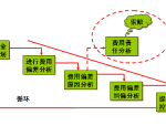 工程项目施工阶段成本规划与控制(140页)