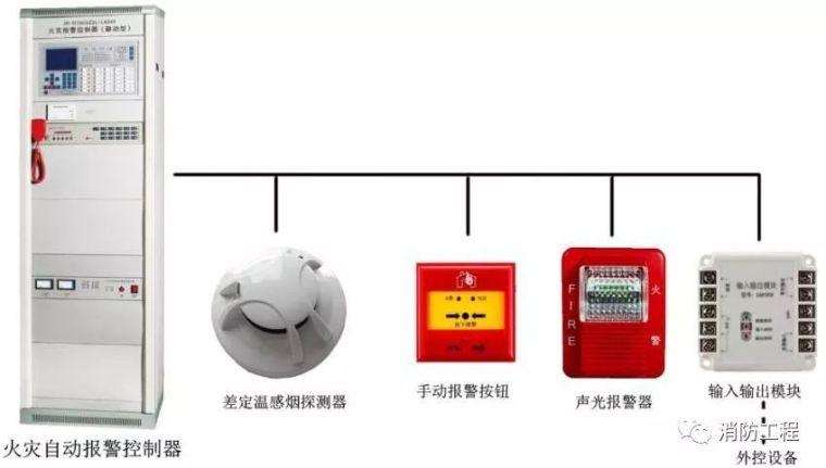 一篇文章让你彻底了解建筑消防该如何设计!_4