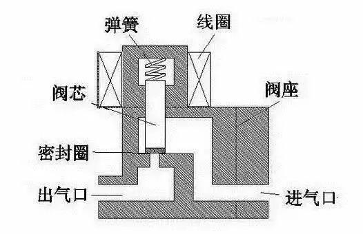 电磁阀的原理是啥?一篇文章就看懂了!_1