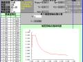 中国2010版抗规地震影响系数计算表