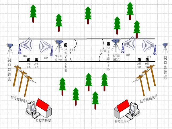 隧道施工安全监控管理系统介绍
