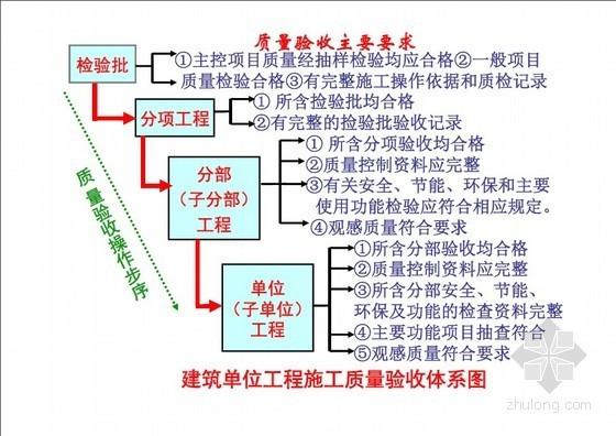 《建筑工程施工质量验收统一标准》GB50300-2013宣贯讲义