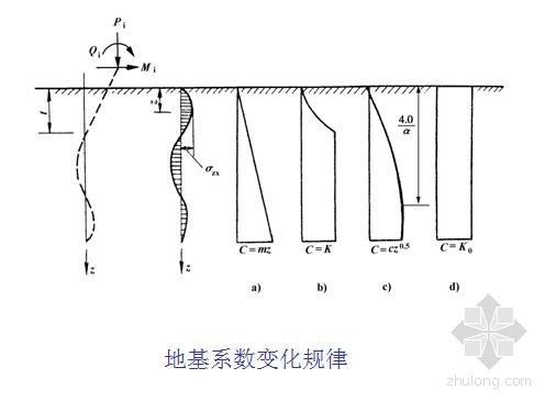 建筑物桩基础设计计算实例