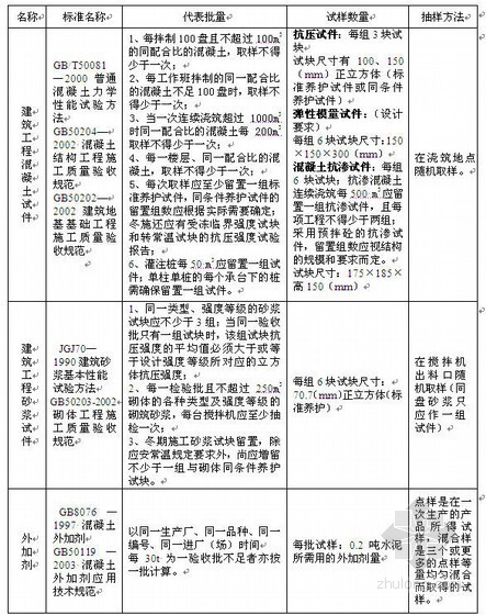 天津市政工程试验检测采用标准及取样方法