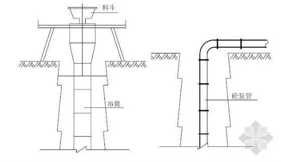 人工挖孔桩混凝土浇注节点详图,料斗和泵管