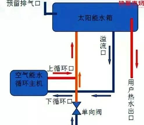 太阳能+空气能,双能合璧的系统设计和控制方法