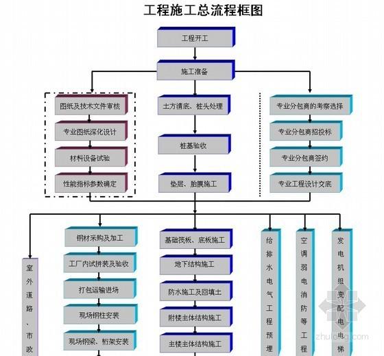 建筑工程施工总流程图(专业齐全)