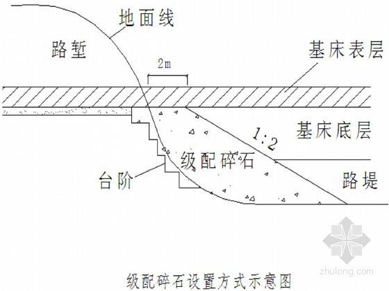 [黑龙江]铁路工程路基专项施工方案