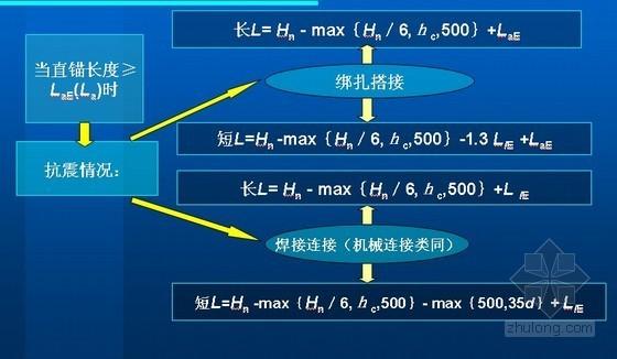 框架柱中钢筋下料长度的计算培训讲义(附计算实例、64页)