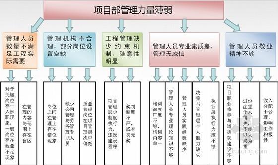 [QC成果]提高住宅工程项目部施工质量的管理