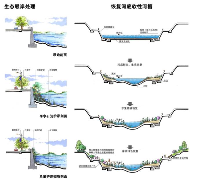 [浙江]综合型滨江生态水岸低碳创新产业城市规划设计方案(2017最新)_10