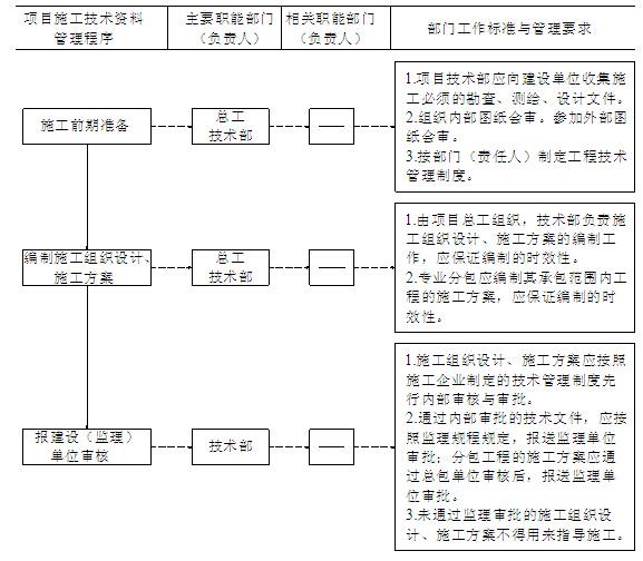 施工项目技术管理实施细则(流程图)