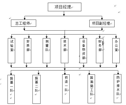 南京道路工程(土方、道路、排水、桥梁)施工组织设计(112页)_3