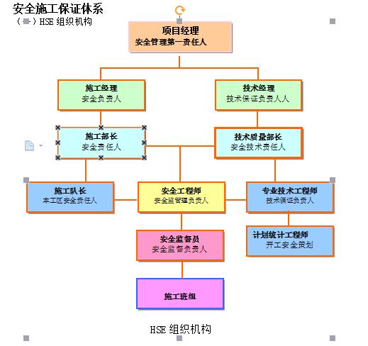 中国石油东北销售公司鲅鱼圈海运中转基地工程施工组织设计