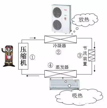 制冷空调原理与基础知识