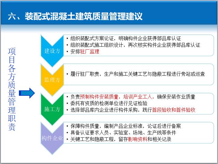 项目各方质量管理职责
