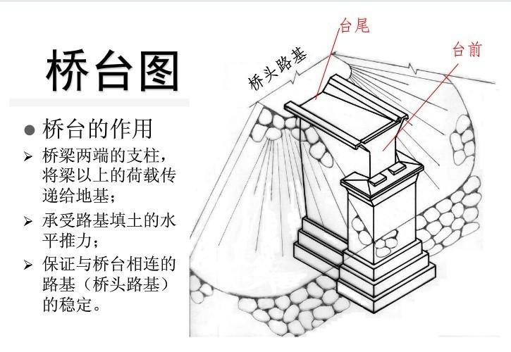 U形桥台施工资料下载-把桥台结构图画成这样,就不信你还看不明白!