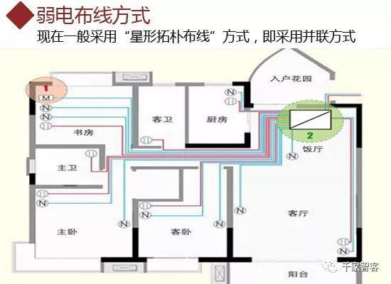 家庭装修弱电布线施工规范及常见问题_12